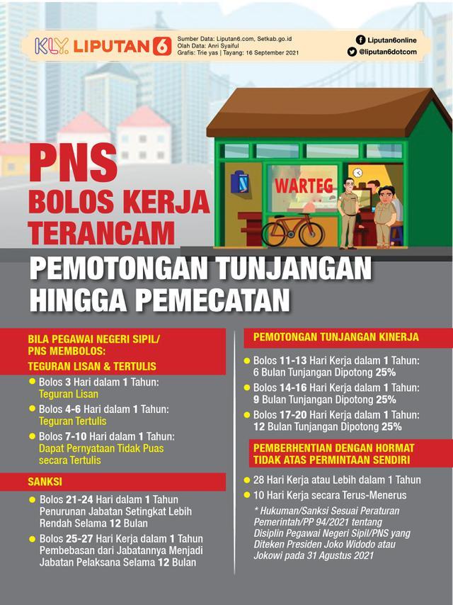 Infografis PNS Bolos Kerja Terancam Pemotongan Tunjangan hingga Pemecatan. (Liputan6.com/Trieyasni)