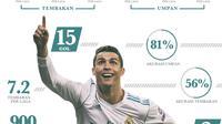 Infografis Performa Cristiano Ronaldo Di Liga Champions Musim 2017-2018 (Bola.com/Adreanus Titus)