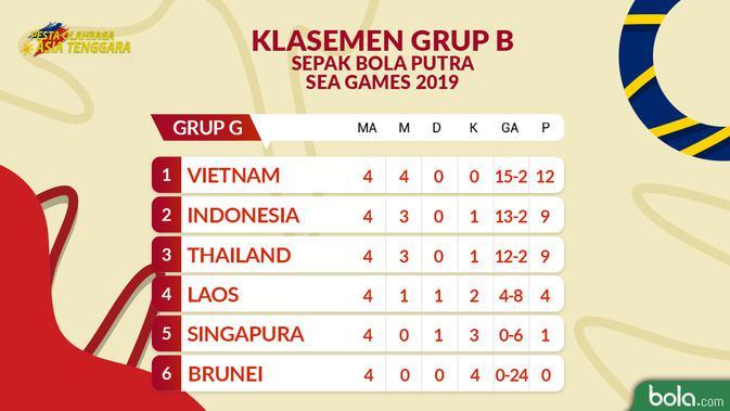 Klasemen Grup B Sepak Bola Putra SEA Games 2019 matchday ke-4. (Bola.com/Dody Iryawan)