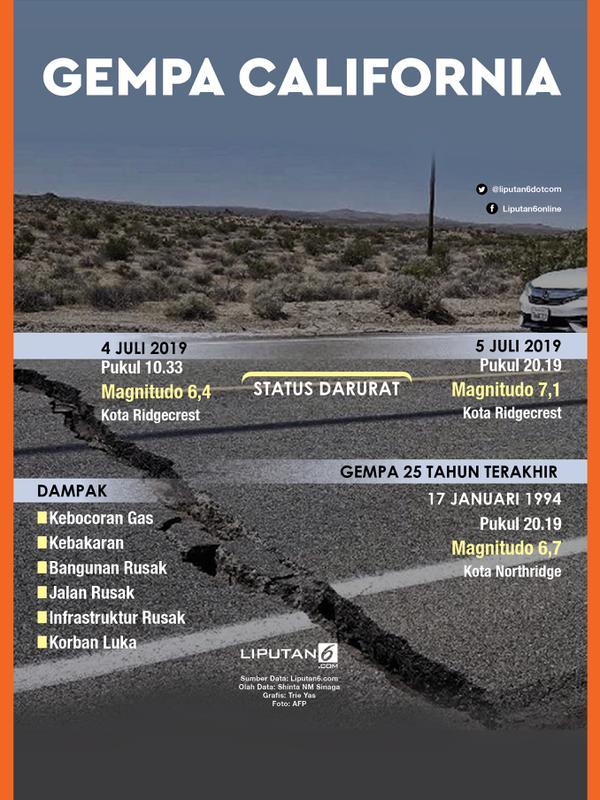 Infografis Gempa California, Amerika Serikat (Liputan6.com/Triyasnni)