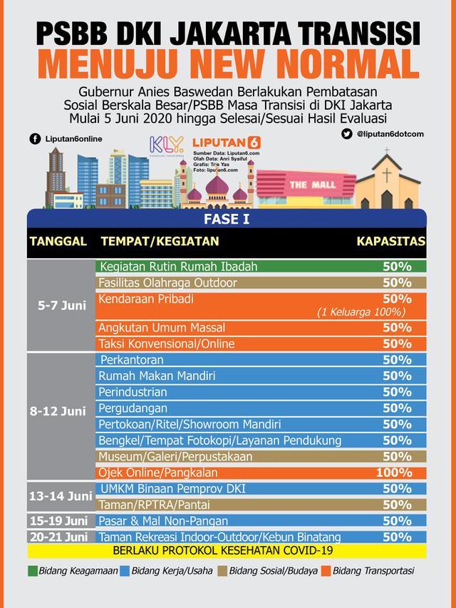 Headline Jelang Penerapan New Normal Siapkah Warga Jakarta Menjalaninya News Liputan6 Com