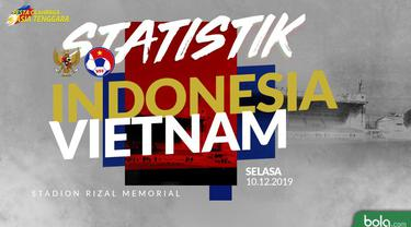Berita video statistik Indonesia vs Vietnam pada final sepak bola SEA Games 2019 dengan skor 0-3 di Stadion Rizal Memorial, Selasa (10/12/2019).