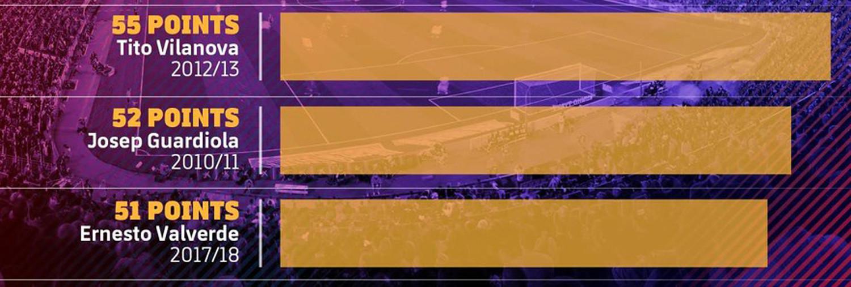 Catatan poin terbanyak Barcelona. (FCBarcelona)