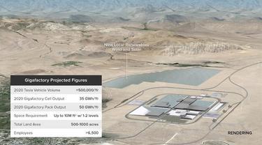 Demi Tesla, Panasonic Bangun Pabrik Baterai Raksasa