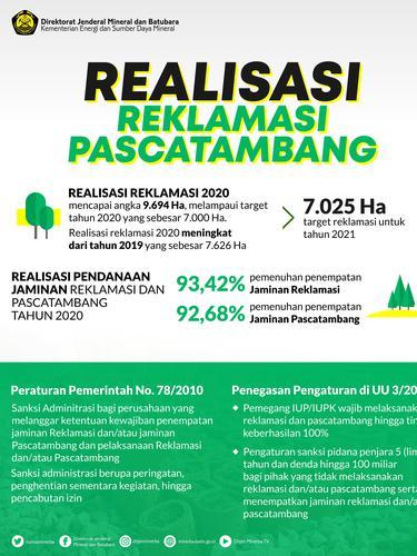 Infografis Realisasi Reklamasi Pascatambang