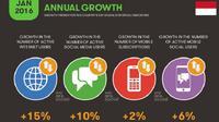 Fakta tentang pengguna internet dari We are Social (sumber: wearesocial.com)