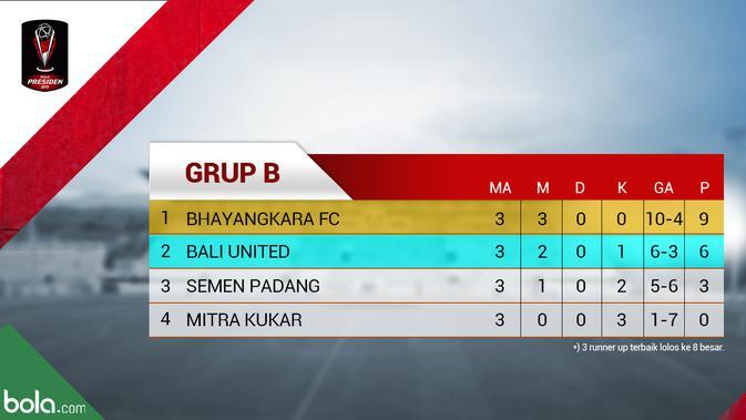 Klasemen Grup B Piala Presiden 2019. (Bola.com/Dody Iryawan)