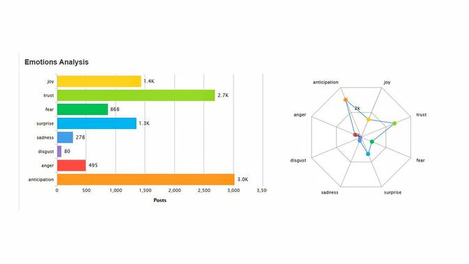 Emotion Analysis atas twit tentang vaksin Covid-19. Data: Drone Emprit Academic, Supported by Universitas Islam Indonesia.