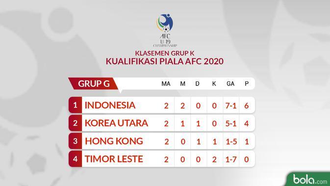 Klasemen sementara kualifikasi Piala AFC U19 2020 Grup K matchday ke-2. (Bola.com/Dody Iryawan)