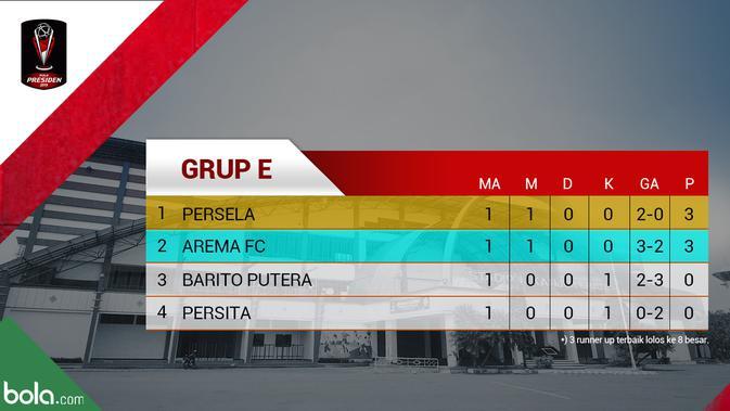 Klasemen Grup E Piala Presiden 2019: Persela Berada Di