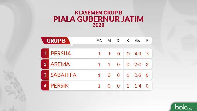 Klasemen Grup B Piala Gubernur Jatim 2020