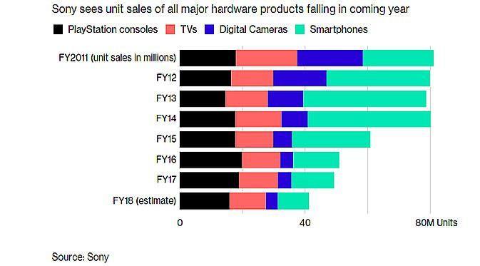 Estimasi penjualan Sony (Foto: screenshot via Bloomberg)