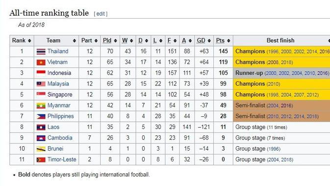 Klasemen Piala AFF sepanjang masa. (Wikipedia)