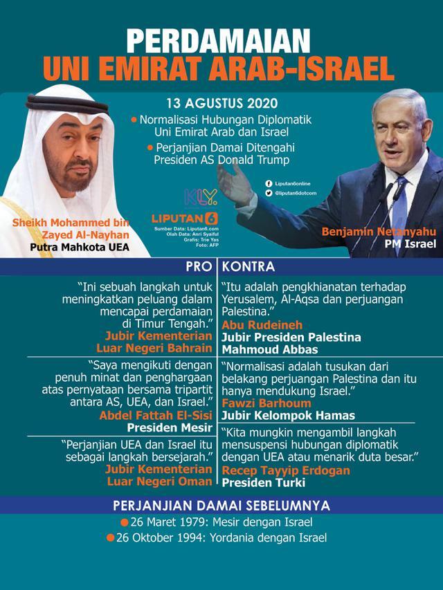 Infografis Perdamaian Uni Emirat Arab dan Israel. (Liputan6.com/Trieyasni)
