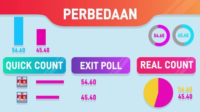 Berita Exit Poll Hari Ini Kabar Terbaru Terkini Liputan6 Com