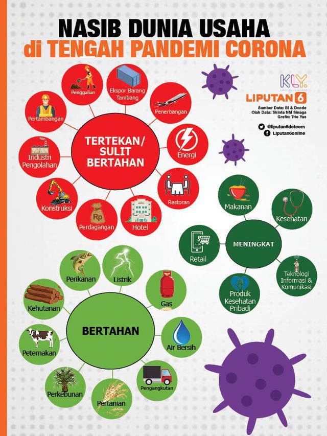 Headline Nasib Dunia Usaha Di Tengah Pandemi Corona Siapa