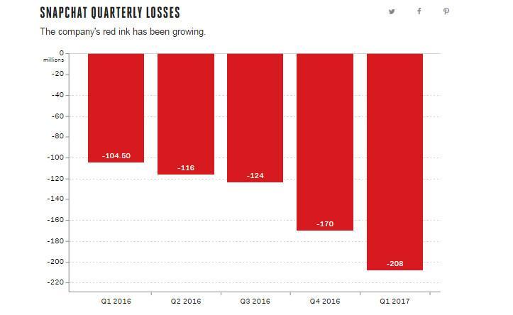 Bagan kerugian Snapchat dari kuartal ke kuartal sepanjang 2006-2017 (Sumber: The Verge)
