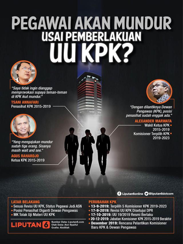 Infografis Pegawai Akan Mundur Usai Pemberlakuan UU KPK