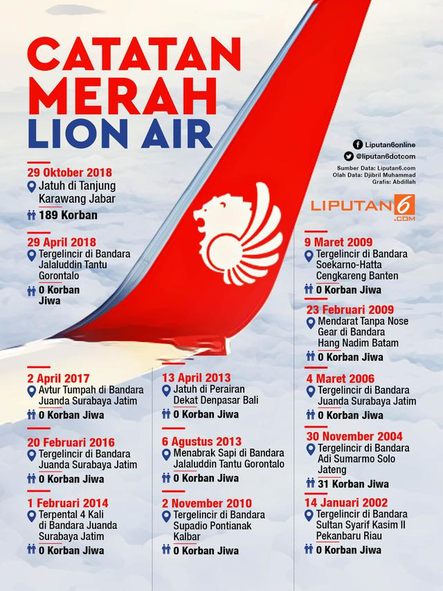 Infografis Catatan Merah Lion Air