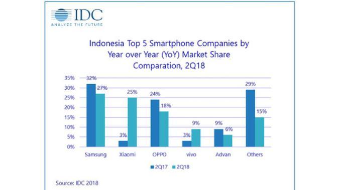 5 smartpone terlaris di Indonesia. Dok: IDC